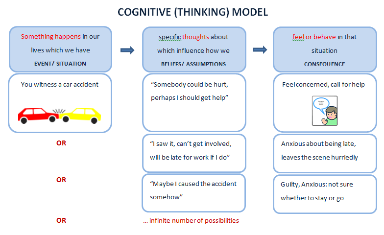 Cognitive model showing that what we think seems to be responsible for how we feel/ behave in a specific situation